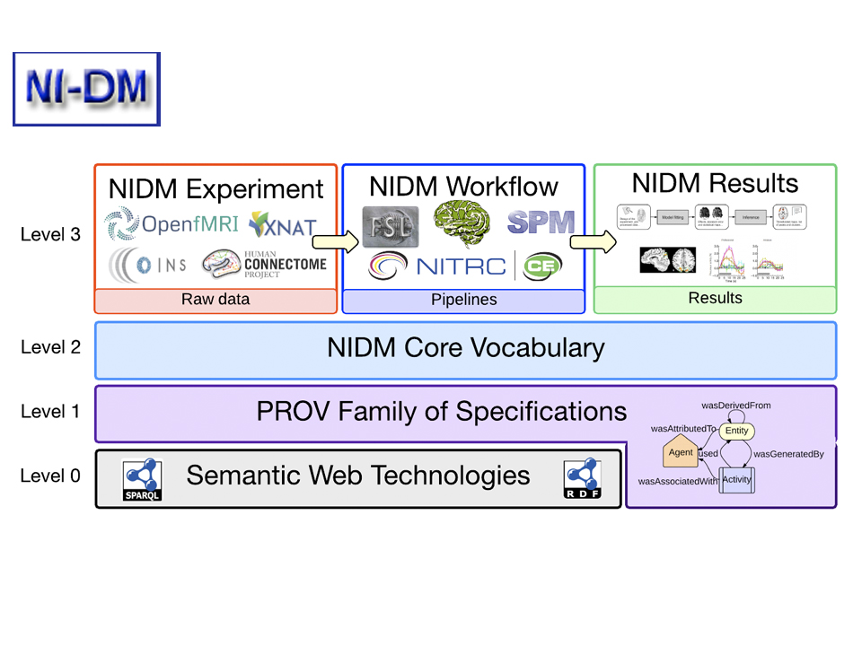 NeuroImaging Data Model (NIDM; Canda, France, UK, USA)